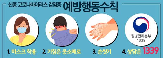신종 코로나바이러스 예방수칙 1.마스크착용 2. 손씻기 3.기침예절